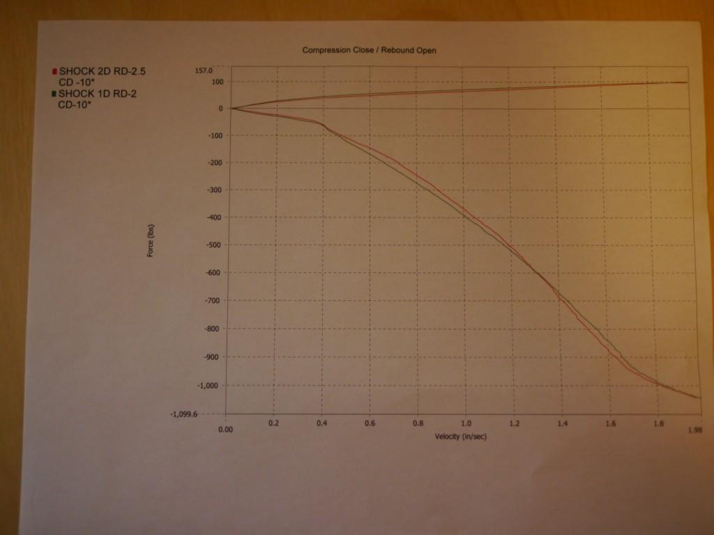 Jason Rhoades Penske 8760 front shock dyno - force vs. velocity